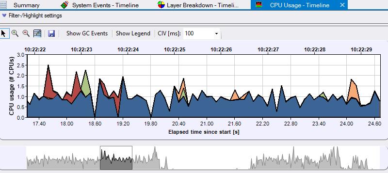 CPU Timeline Analysis