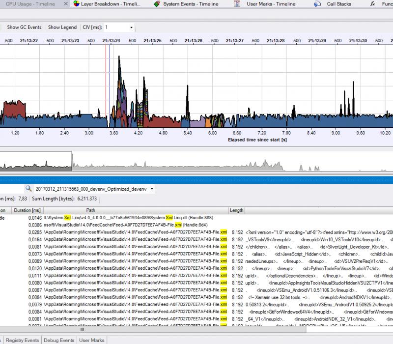 File I/O activity without data capture