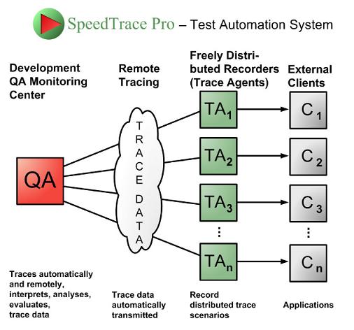 Test Automation API