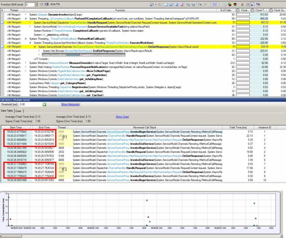Communication Analysis: API timeline, Call History