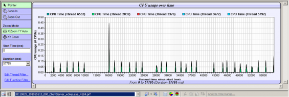 CPU usage: Timeline for the IIS server