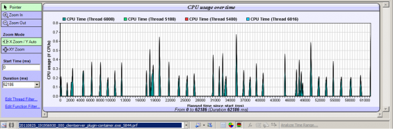 CPU usage: Timeline for the Silverlight client