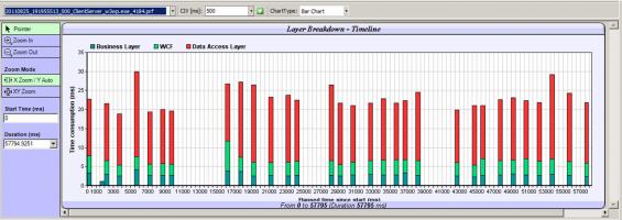 Layer Breakdown: IIS server DAL consumption