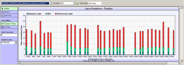 Silverlight - WCF RIA Services - IIS - Trace -  NET Profiler