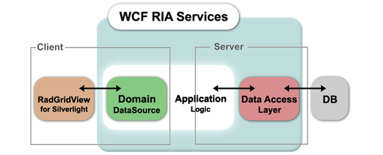 Silverlight – WCF – RIA Services – IIS Server – Communication Trace