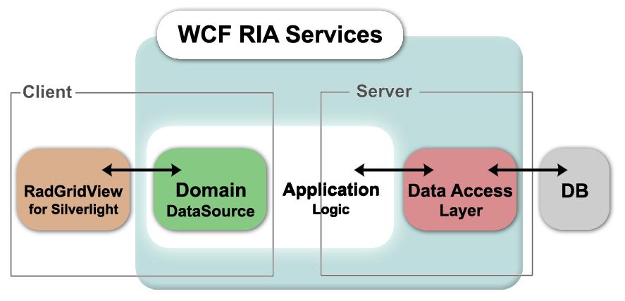 Silverlight - WCF - RIA Services - IIS Server - Communication ...